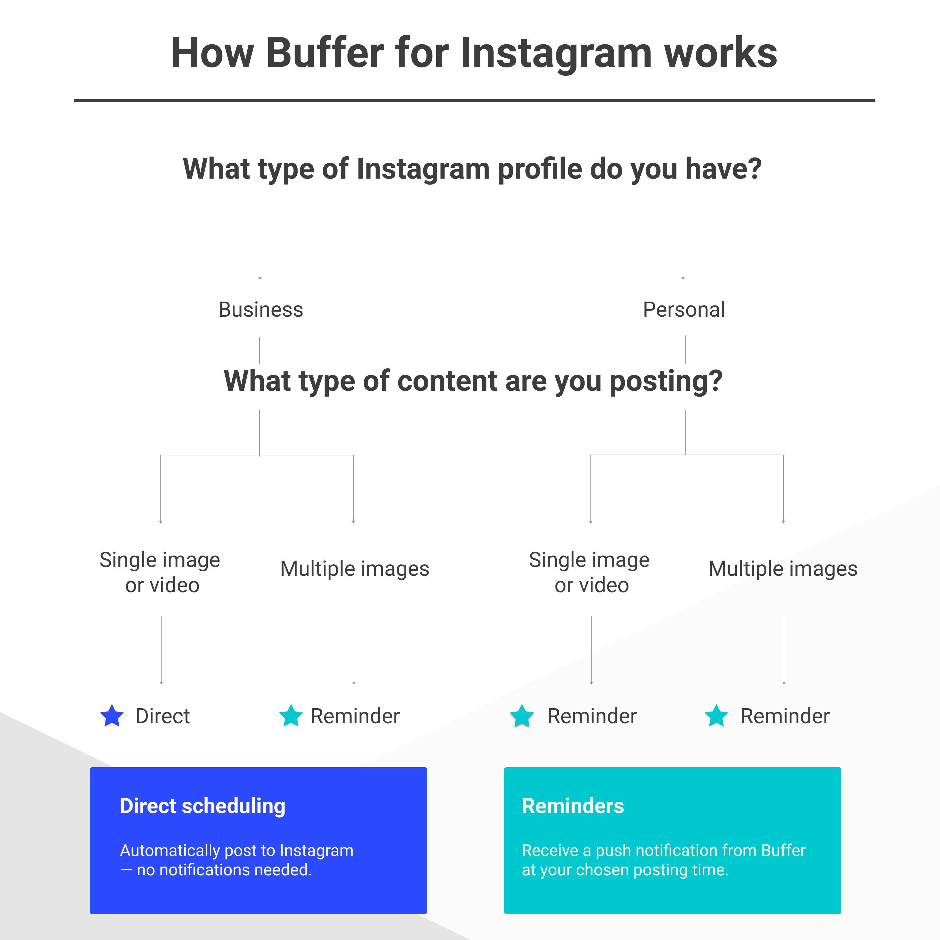 Buffer for Instagram: Now with Direct Scheduling | Buffer