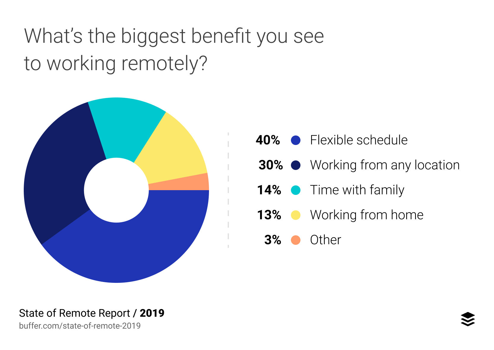 State of Remote Work 2019