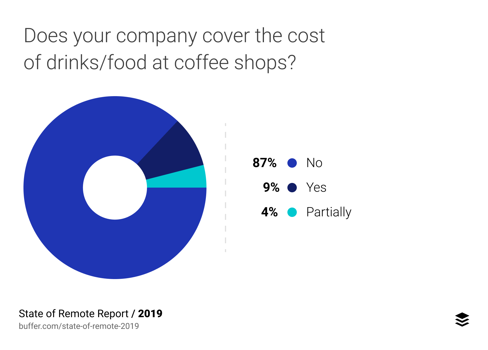 Does your company cover the cost of drinks/food at coffee shops?