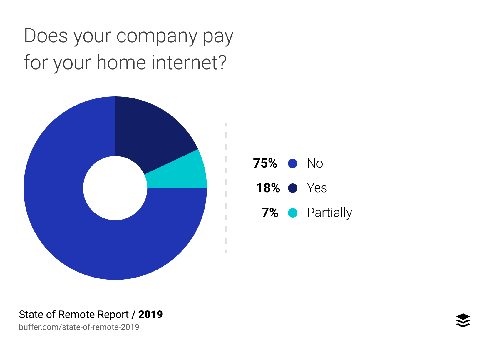Does your company pay for your home internet?