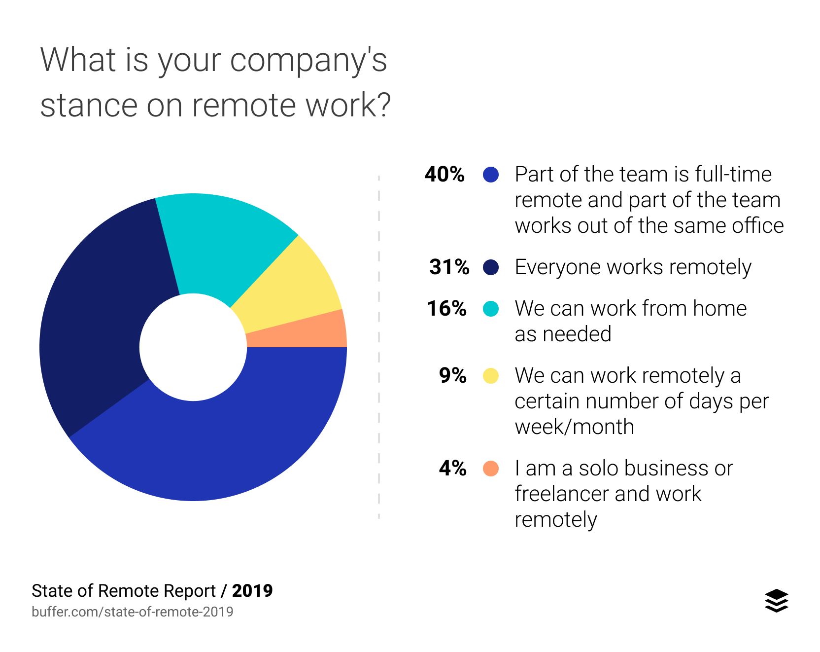 What is your company's stance on remote work