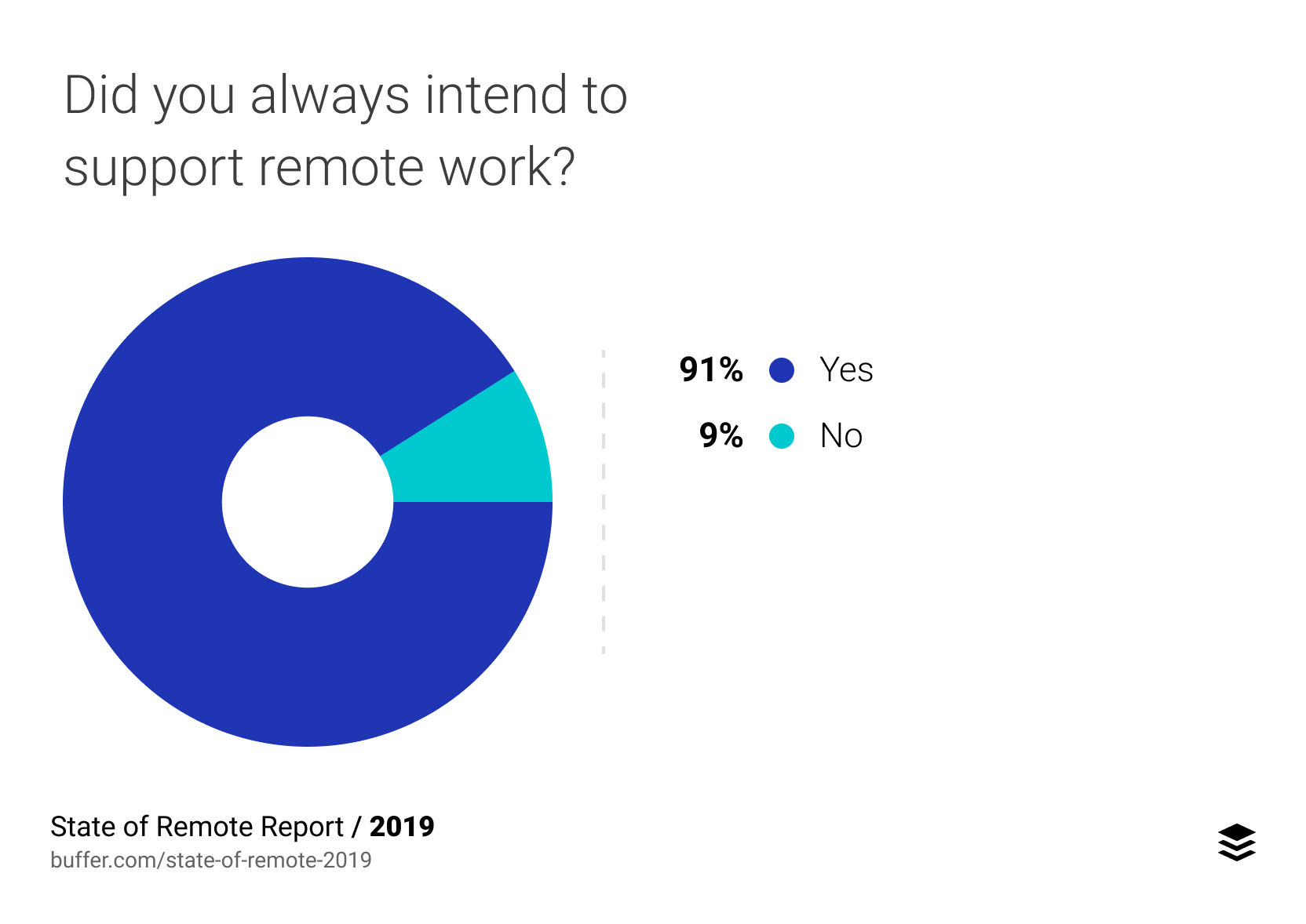 Did you always intend to support remote work?