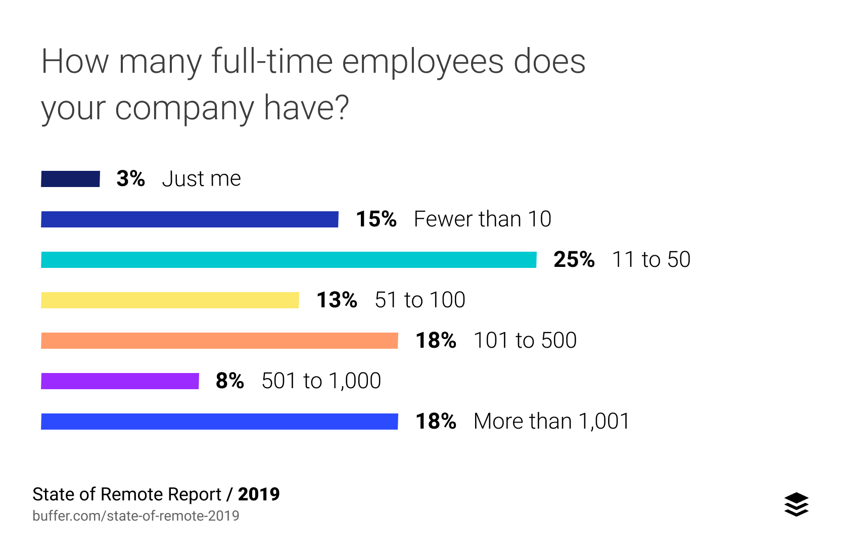 How many full-time employees does your company have?