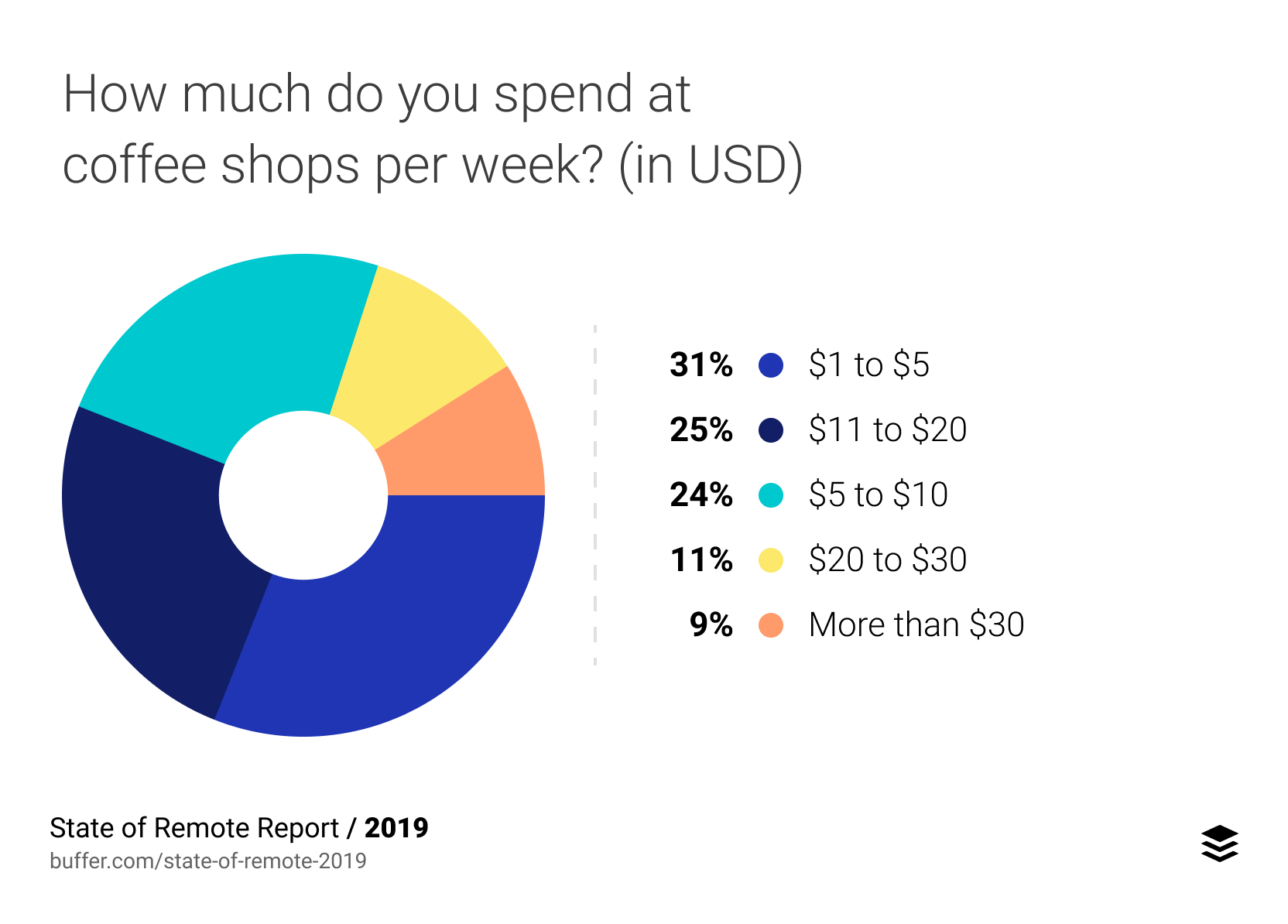 If you work from coffee shops, how much do you spend at coffee shops per week? (in USD)