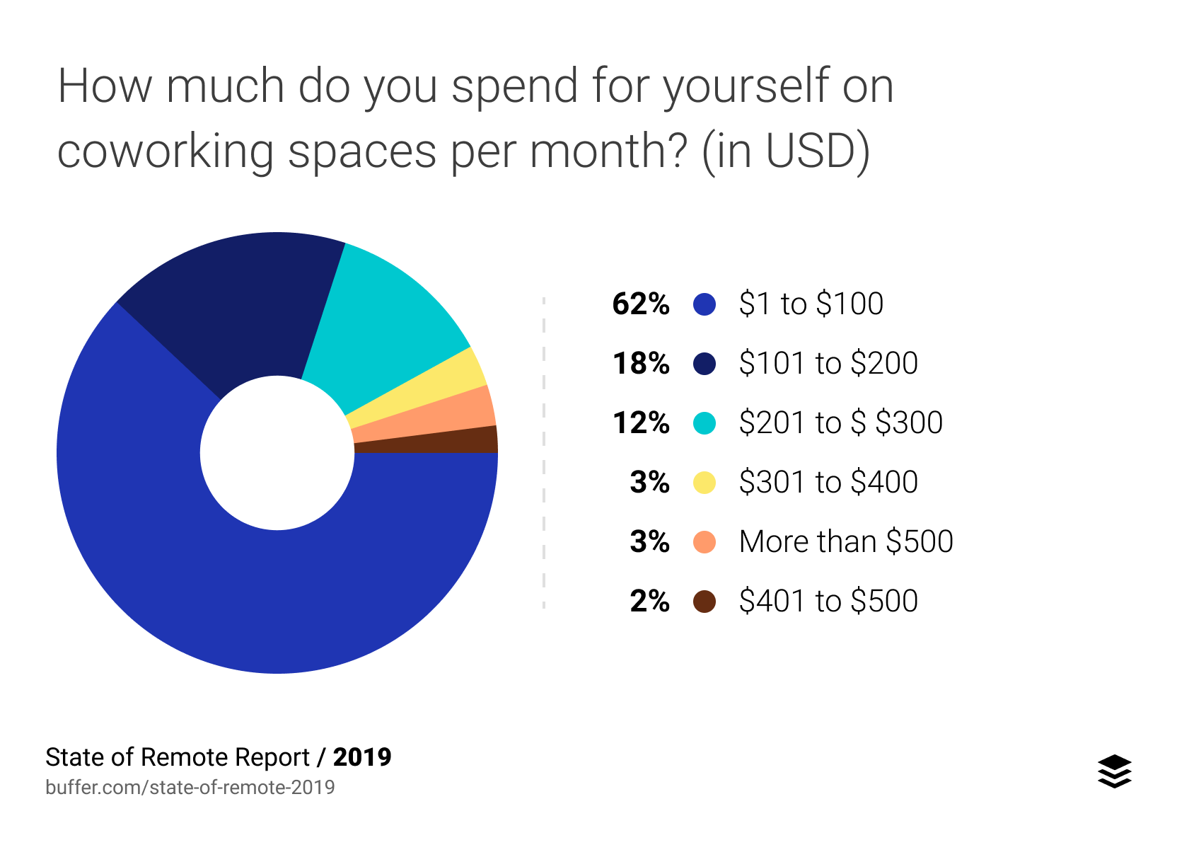 If you work from coworking spaces, how much do you spend for yourself on coworking spaces per month? (in USD)