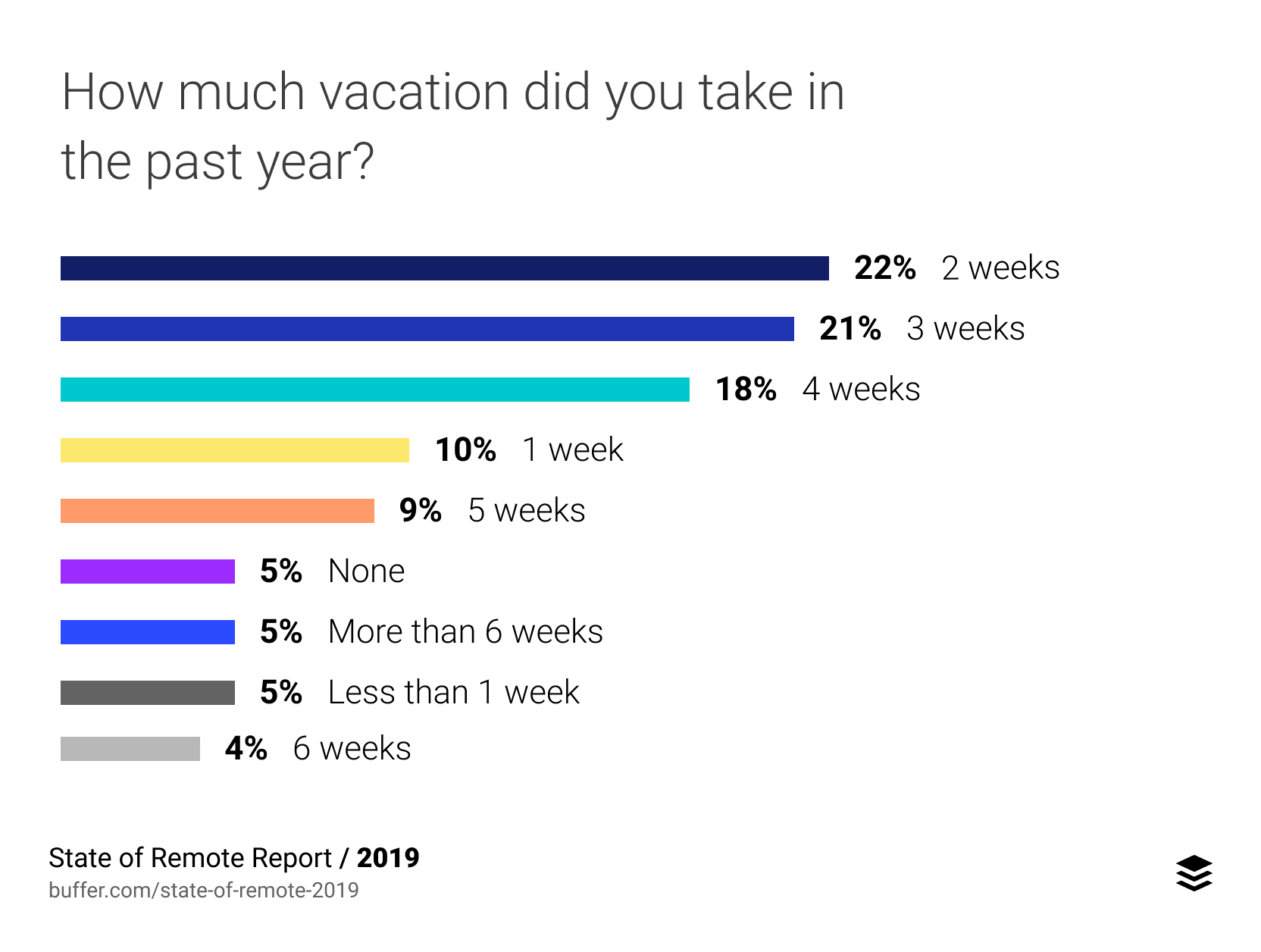 State Of Remote Work 2019 Buffer