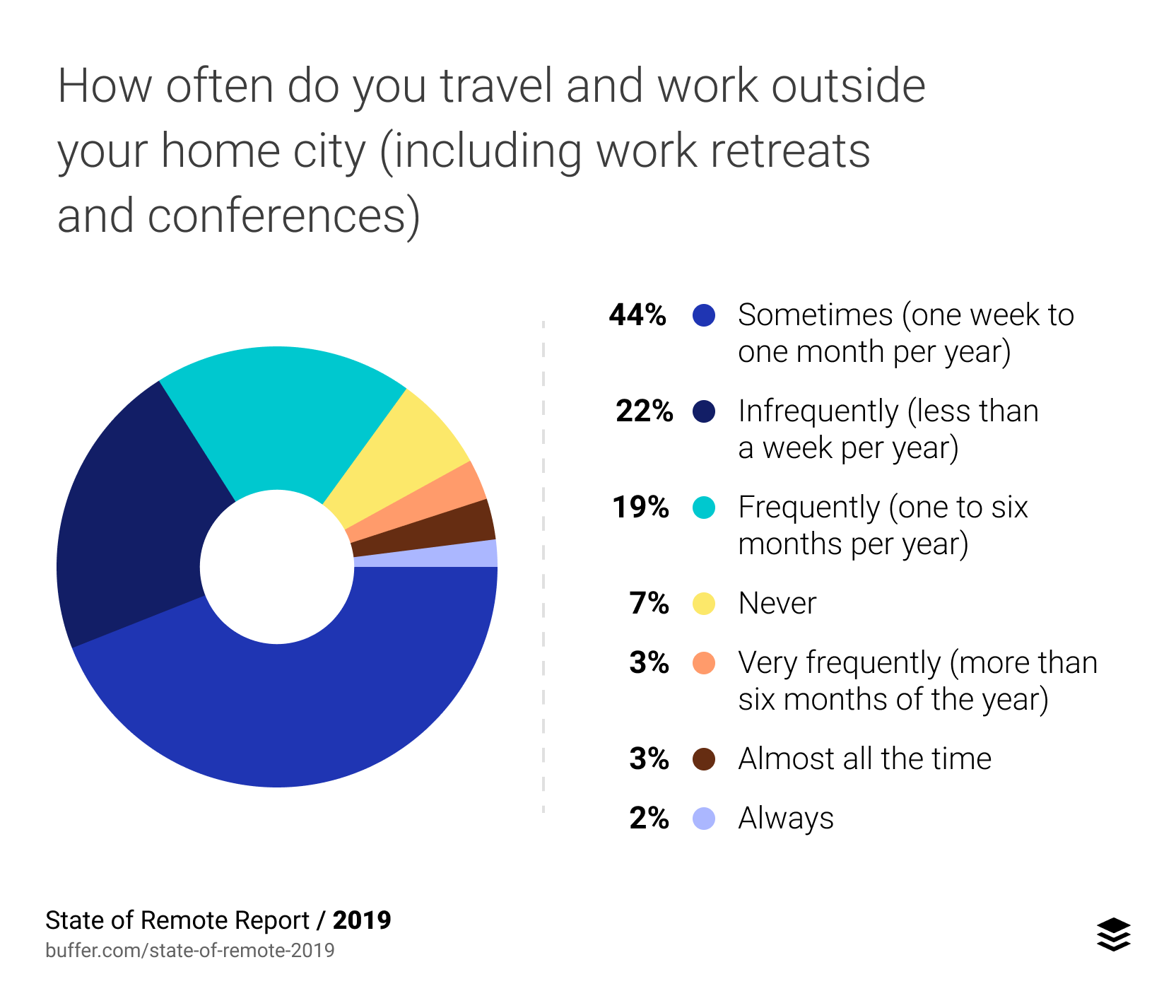 How often do you travel outside of your home city and work at the same time? (This includes work retreats, conferences, and any time you're working in a different city.)