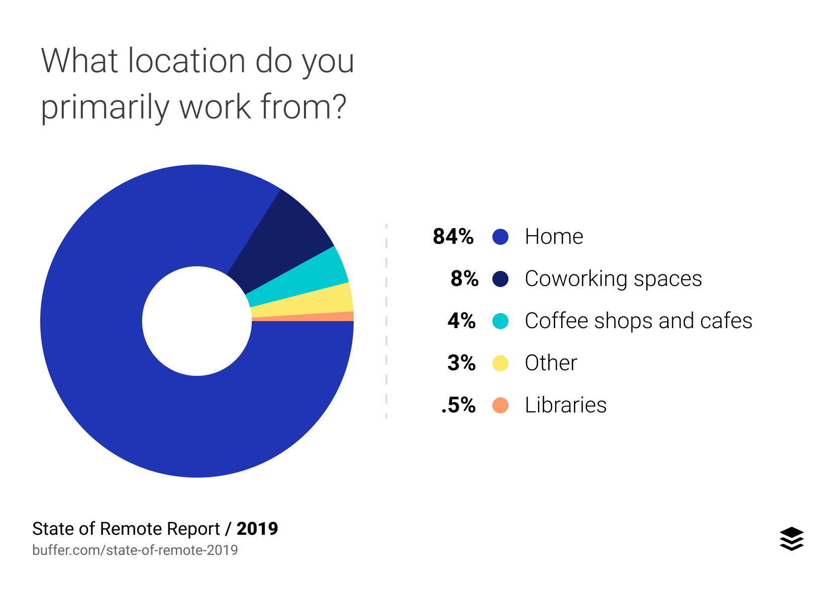 What location do you primarily work from?