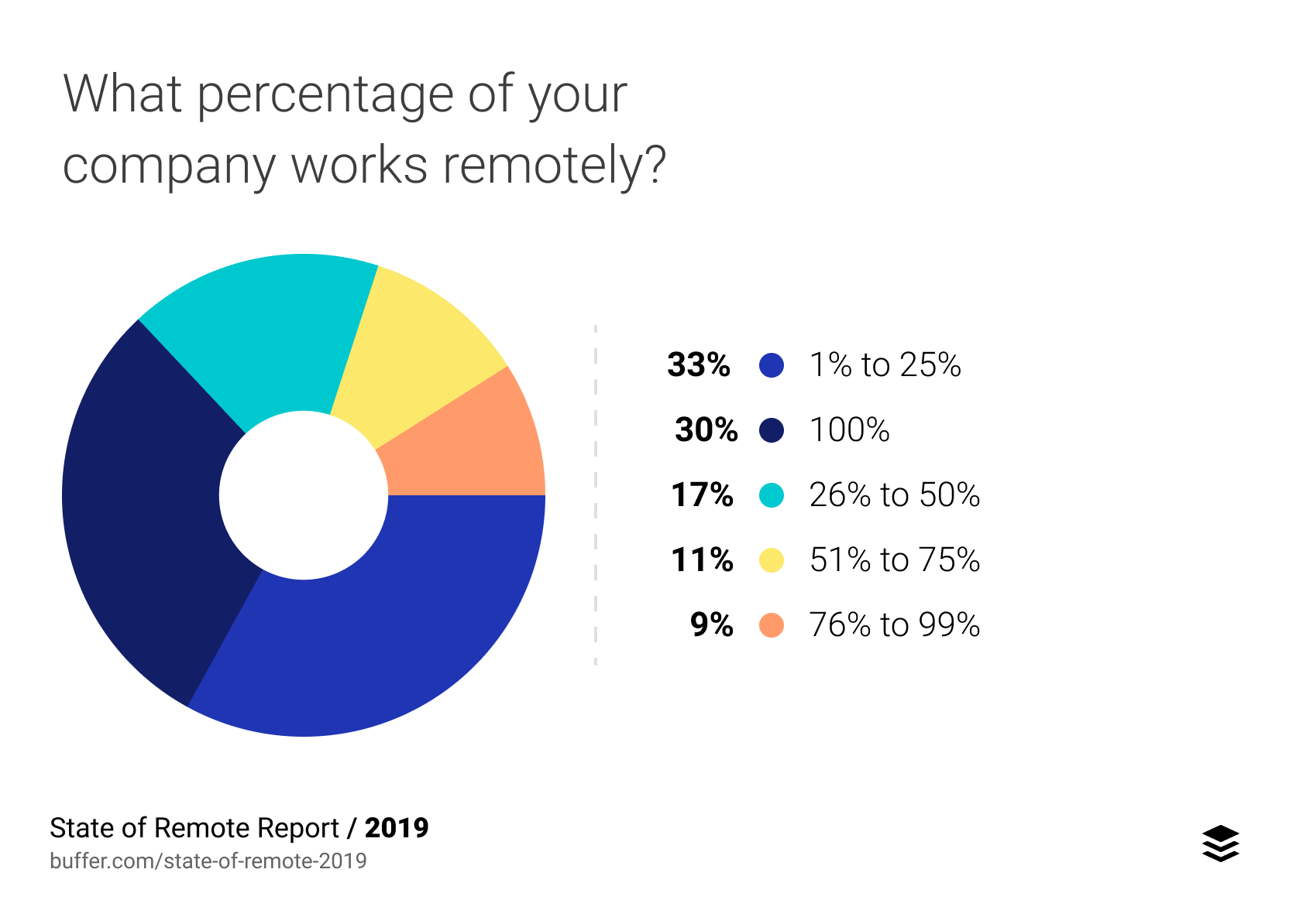 What percentage of your company works remotely?