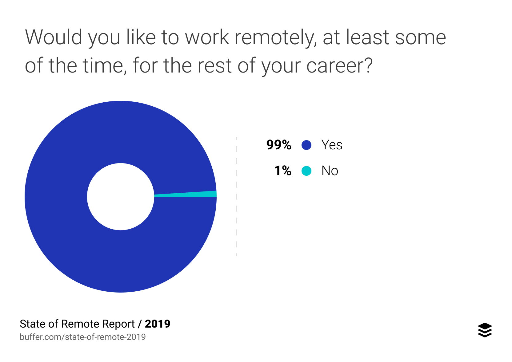 Would you like to work remotely, at least some of the time, for the rest of your career?