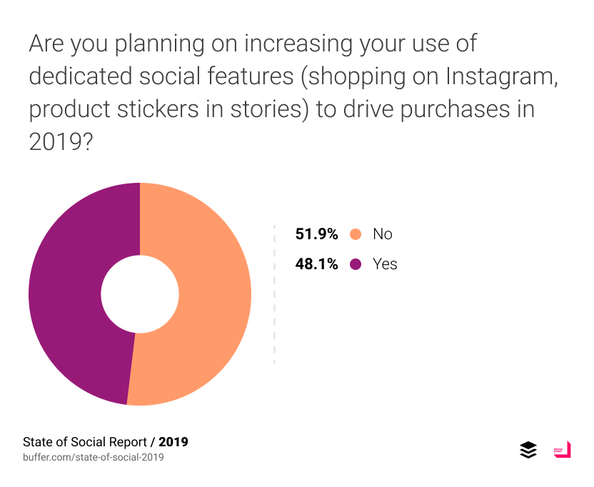 Are you planning on increasing your use of dedicated social features (shopping on Instagram, product stickers in stories) to drive purchases in 2019?