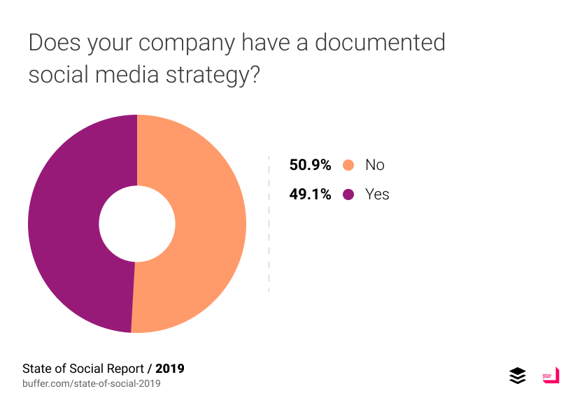 Does your company have a documented social media strategy?