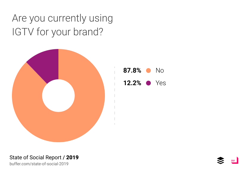 Are you currently using IGTV for your brand?