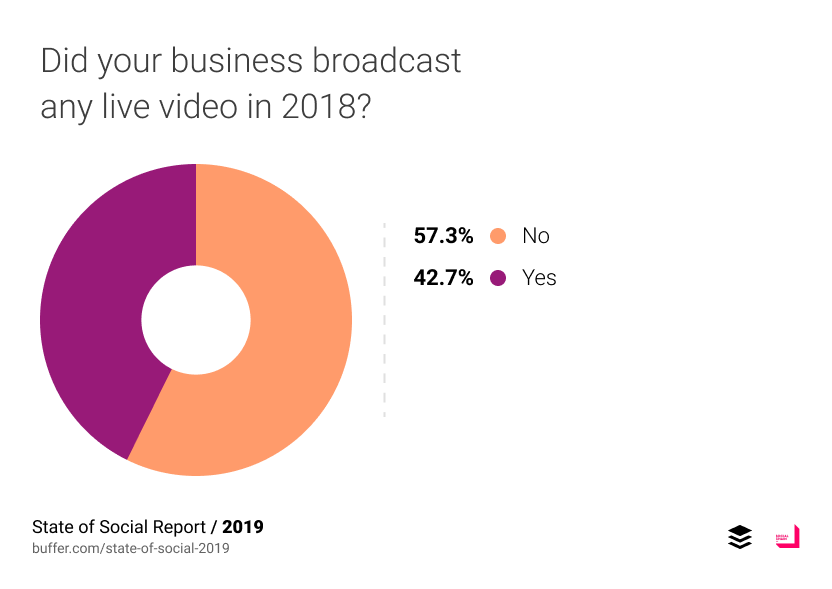 Did your business broadcast any live video in 2018?