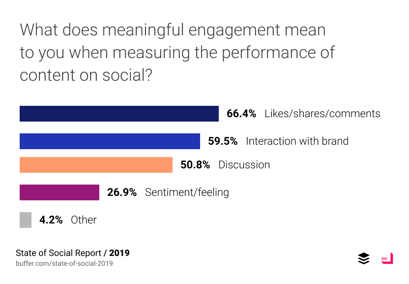 What does meaningful engagement mean to you when measuring the performance of content on social?