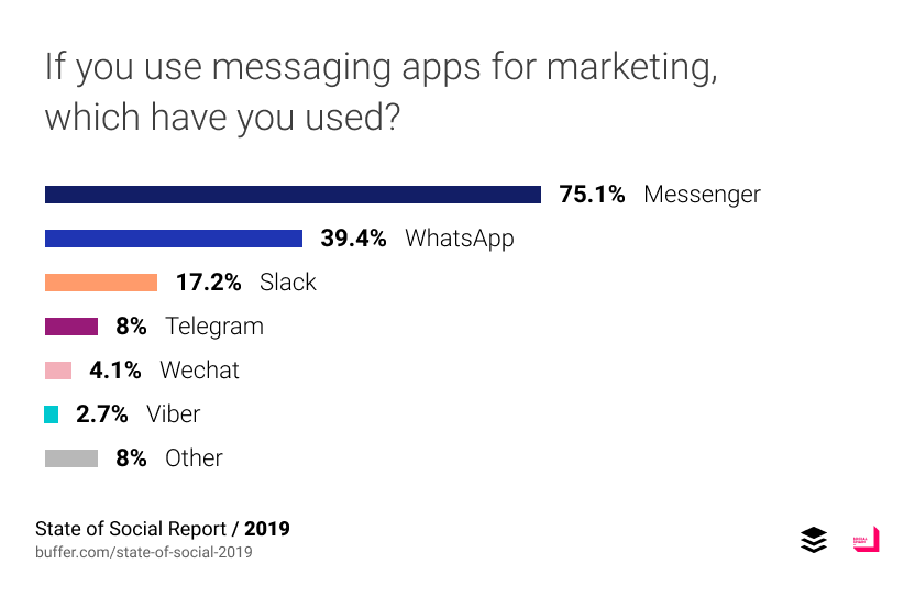 If you use messaging apps for marketing, which have you used?