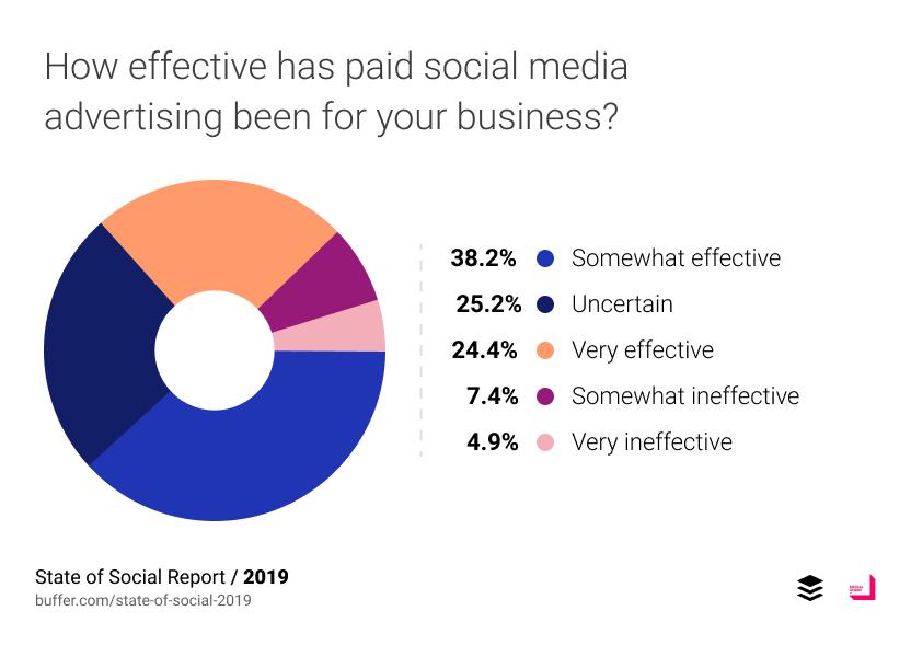 Xu hướng social media 2019