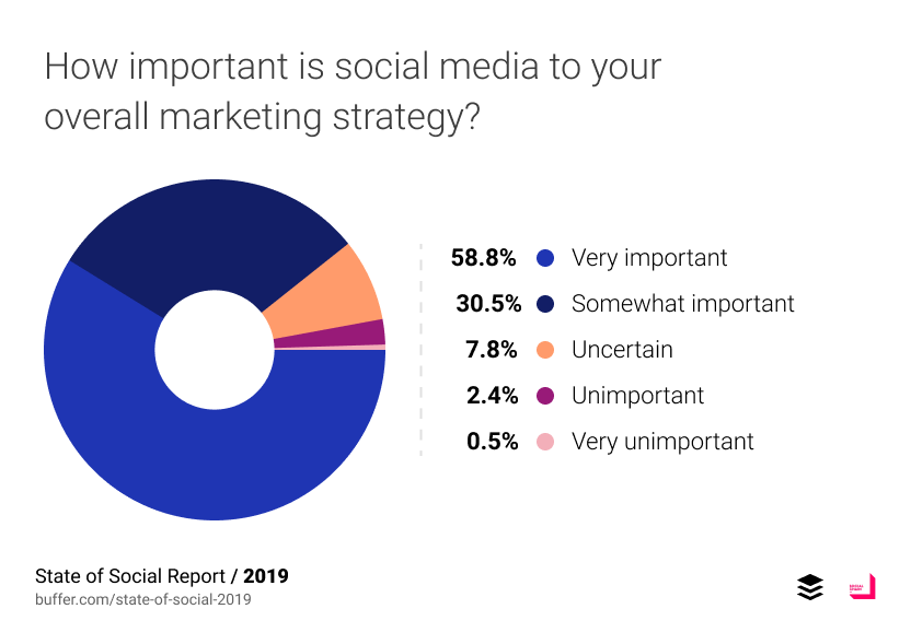 How important is social media to your overall marketing strategy?