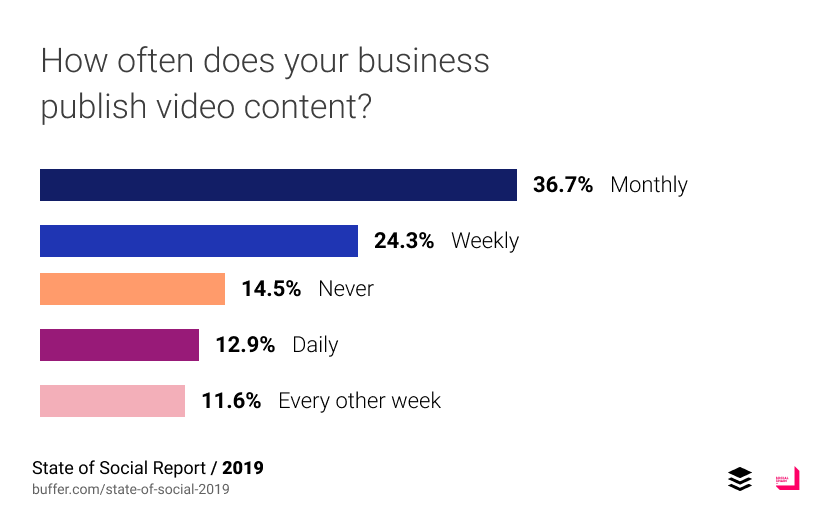 How often does your business publish video content?